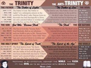 Anti-Trinity